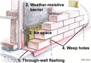 through-wall flashing