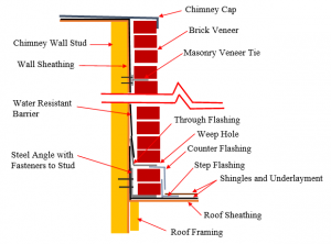 Figure 1: Detail of Flashing and Brick Veneer Support of a Wood-Framed Chimney.